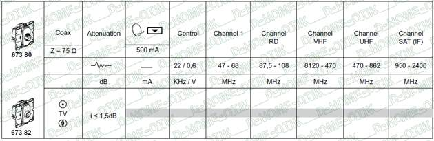 prise TV ref 67382 performance signal